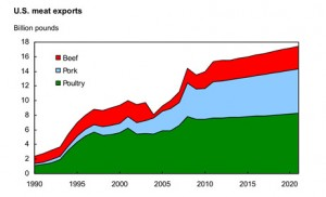 U.S. Meat Exports Chart